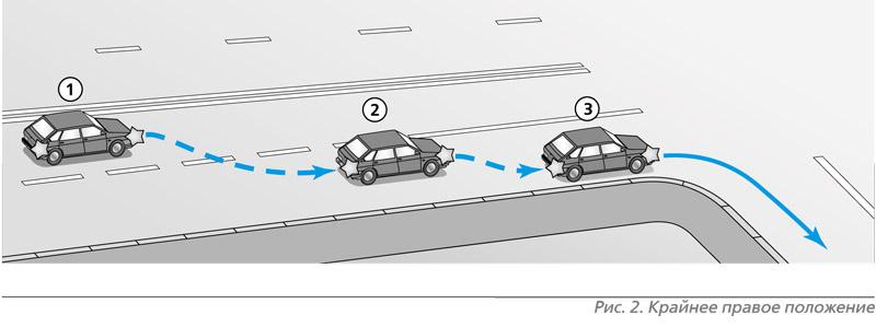 поворот направо на перекрестке