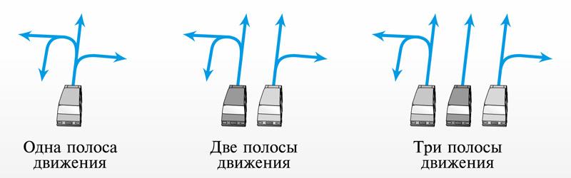 Разрешенные направления движения по полосам